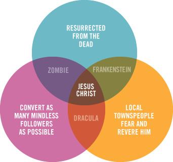 Jesus Venn Diagramm